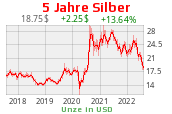 Silberchart 5 Jahre USD