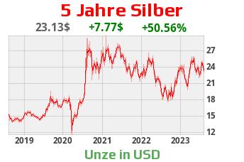 Silberkurs 5 Jahre