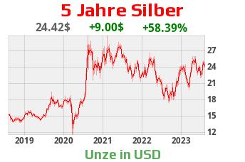 Silberkurs aktuell Silberpreis Silberchart 5 Jahre US-Dollar
