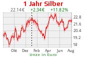 Silberchart 1 Jahr Euro