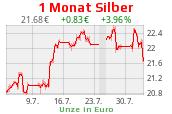 Silberchart 1 Monat EUR