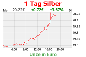 silber chart 1 tag