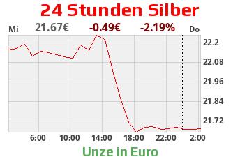 Silberchart 24 Uhr EUR