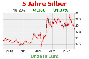 Silber in Euro