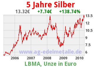 Chart des Silberkurses auf 5 Jahre in Euro