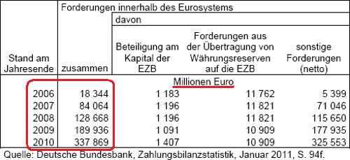 schulden bei der bundesbank