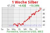 silber 47 USD
