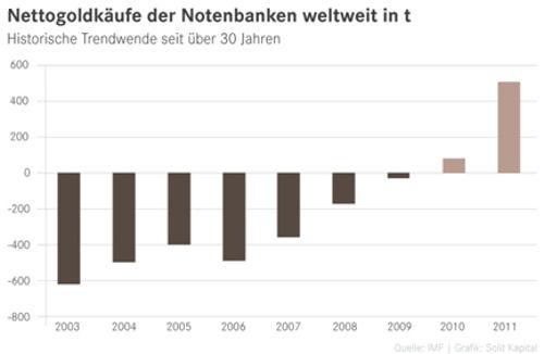 Nettogoldkäufe der Notenbanken