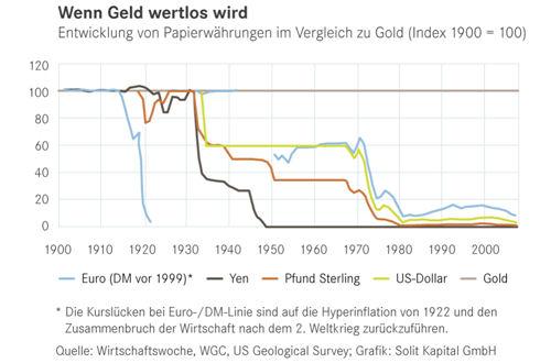 wenn Geld wertlos wird (Grafik)