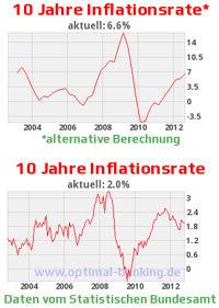 Amtliche und nicht-amtliche Inflationsrate