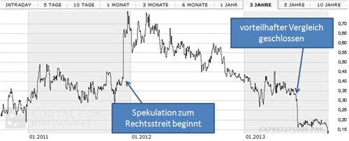 Rye Patch Gold 3 Jahre Aktienkurs