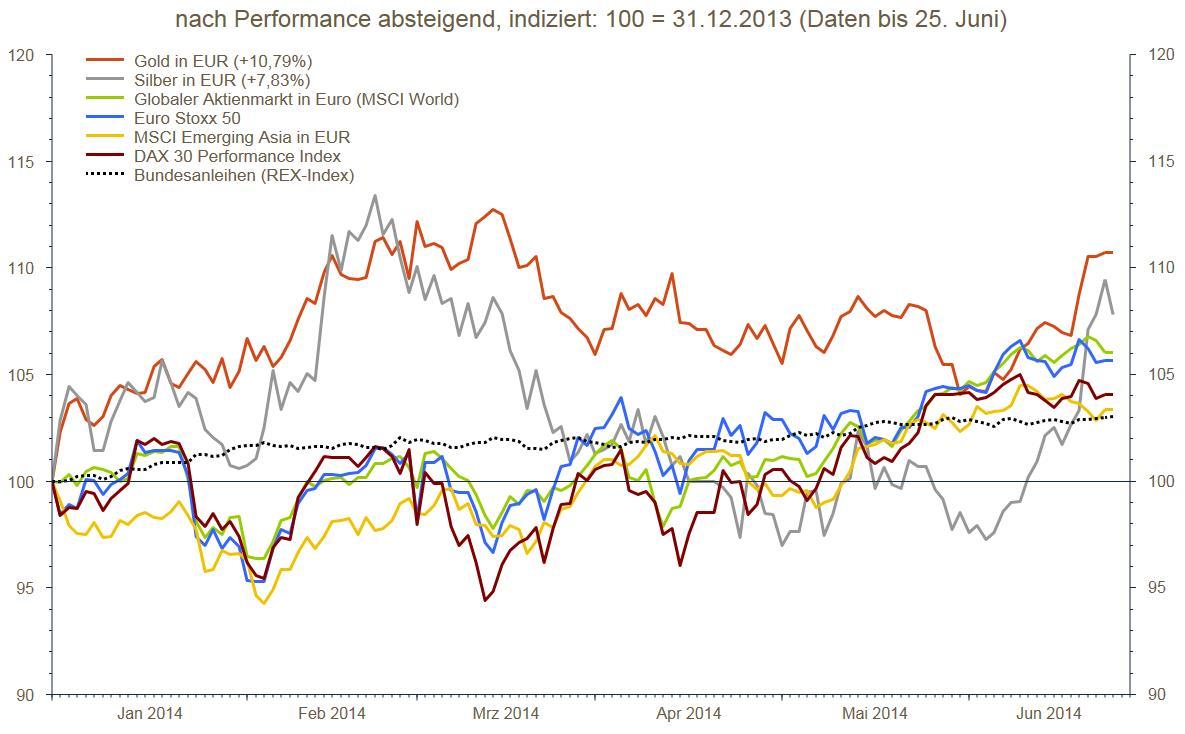 Performance-Vergleich von Gold und Silber mit Wertpapieren in der ersten Jahreshälfte 2014