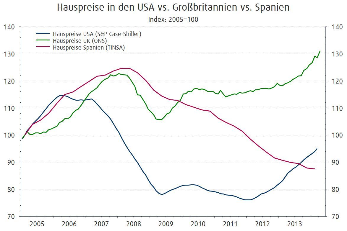 Entwicklung der Immobilienpreise in verschiedenen Ländern 2005–2014
