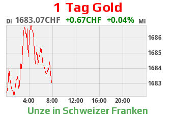 Gold CHF 1 Tag