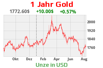 Goldchart 1 Jahr USD