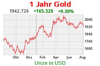 Goldcharts