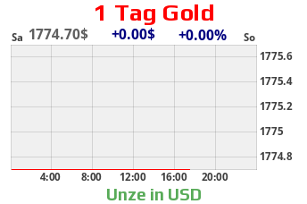 Goldchart 1 Tag USD