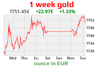gold chart in EUR