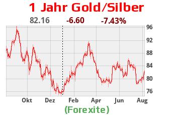 Geht die Kursgrafik nach unten steigt die Wertigkeit von Silber