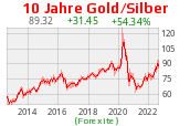 Gold Silber Ratio 10 Jahre