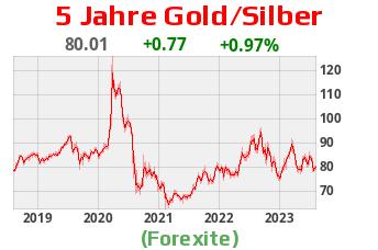 Gold Silber Wert