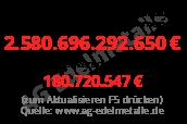 Staatsschulden pro Kopf in Deutschland