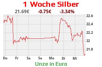 Silbercharts