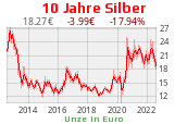Grafik Silber