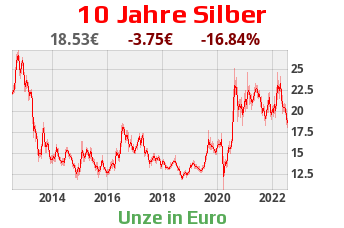 Silver 10 years