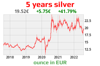 silver chart in EUR