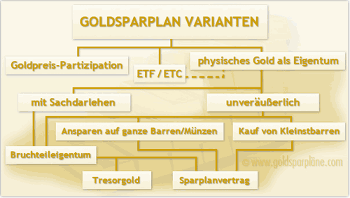 Goldsparplan Varianten
