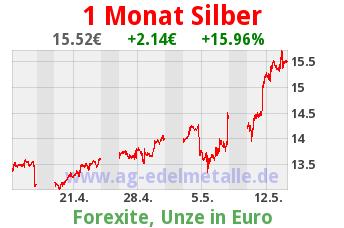 Silberkurs 1 Monat 15.4. bis 14.5.