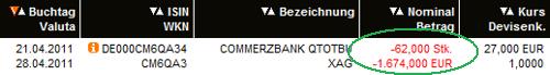 commerzbank zertifikat verkauf