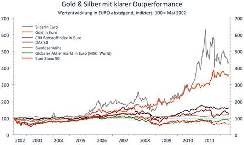 Gold- und Silberchart im Vergleich zu anderen Anlageklassen
