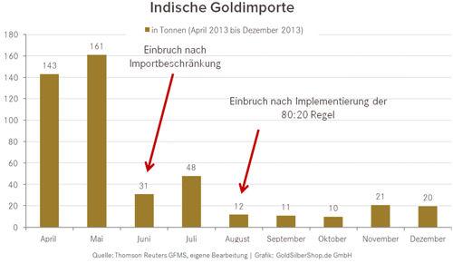Indische Gold Importe