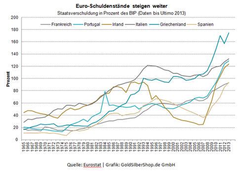 schulden europa